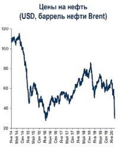 цены на нефть падать не будут?