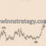 New Martingale – стратегии бинарных опционов для тех, кто хочет зарабатывать