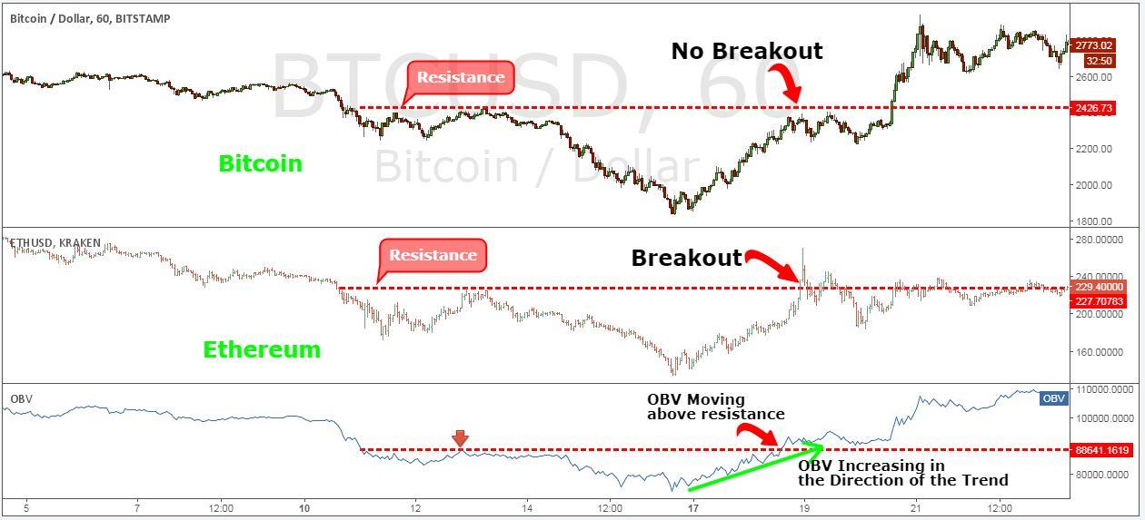 Технические стратегии для торговли криптовалютами биткоинам
