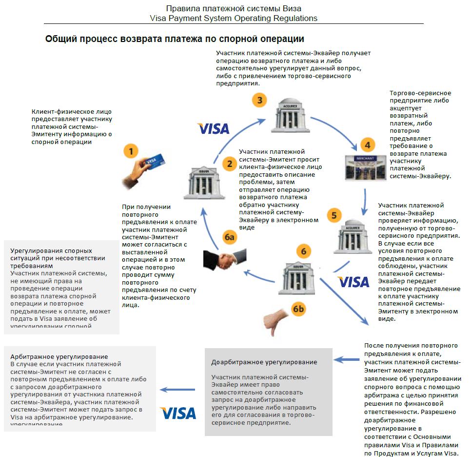 Схема возврата платежа компании Виза