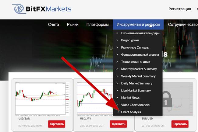 bitfxmarkets Графический анализ.