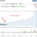 Стратегия для торговли криптовалютамиbitcoin (btc) на рынке форекс и cfd