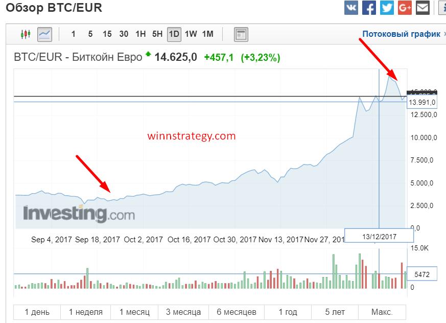Разница торговля на Bitcoin и евро