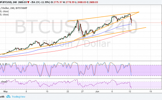 Использование технического анализа в торговле крипто валютой
