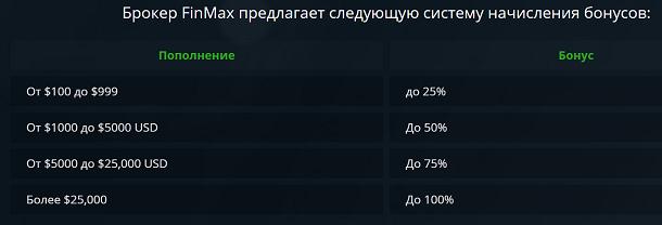 Бонусы от брокера Финмакс БИНАРНЫЕ ОПЦИОНЫ
