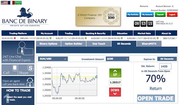 Banc de binary was launched in and it is is one of the earliest binary option brokers. It has a $ minimum deposit requirement, while minimum trade size is only $1! It offers a demo account once a real account is opened and competitive payouts.