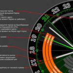 Торговые часы биржи | Торговля по часам
