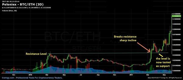 Трендовые линии стратегии Bitcoin