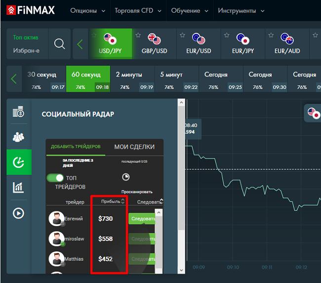 Рейтинг трейдеров социального радара от Финмах