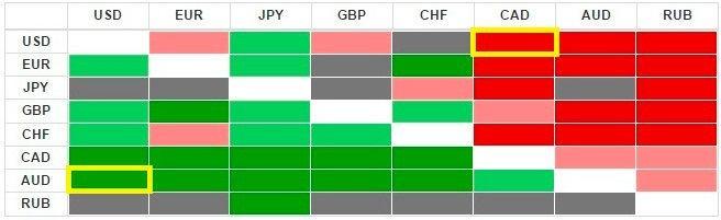 Стратегия торговли Тепловой карте валют