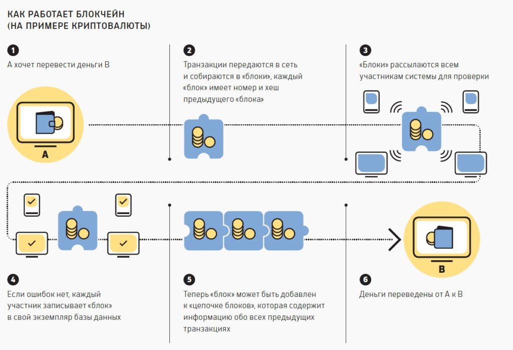 Как работает блокчейн. Генерация криптовалюты