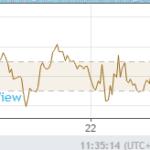 Индикатор CCI ( индекс товарного канала )