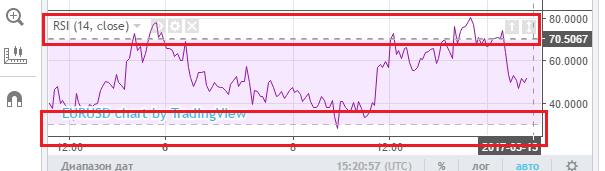 Индикатор относительной силы RSI для бинарных опционов и форекс