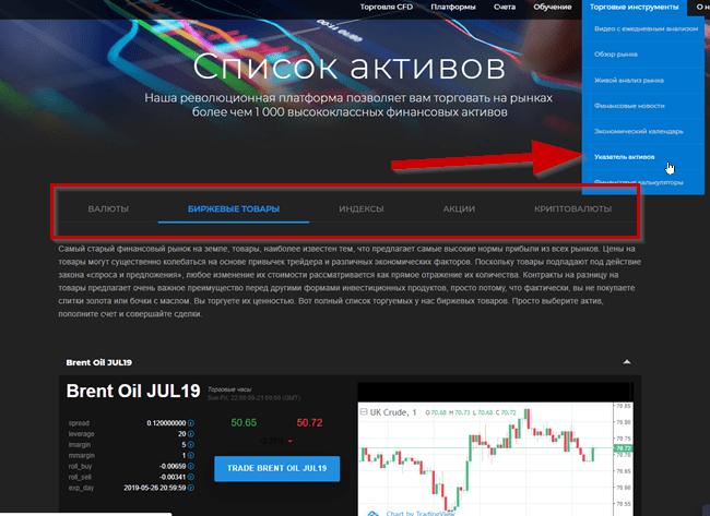 marketssoft и активы , график и объяснения