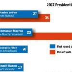 Брокеры готовятся к президентским выборам во Франции