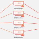 Bitfinex, OKEx подвергаются новым DDoS-атакам