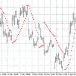 Индикатор тренда – Parabolic SAR