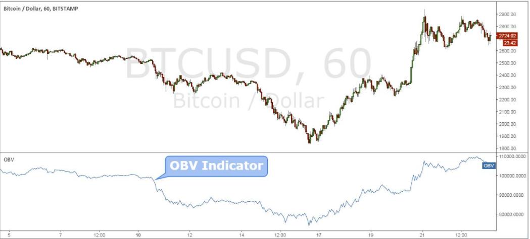 On Balance Volume (OBV):индикатор технического анализа для стратегии Bitcoin