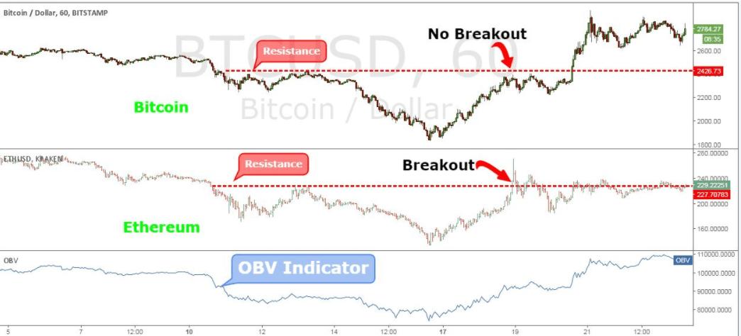 Расхождение цены биткоина и эфира по стратегии торговли биткоином