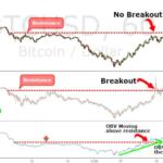 Стратегия торговли для биткоина On Balance Volume (OBV)