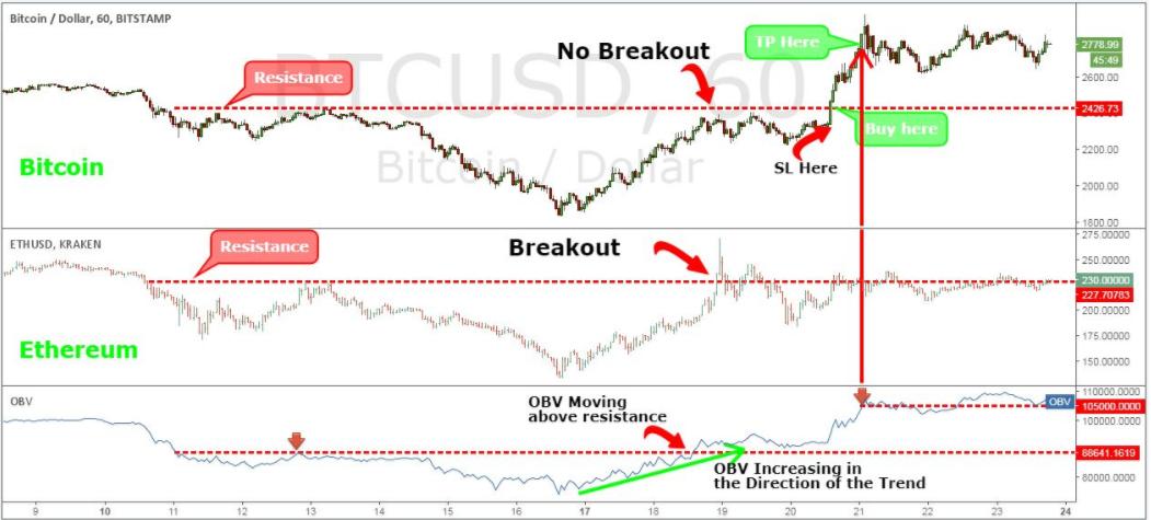 Размещения стоп-лосс по стратегии торговли биткоином