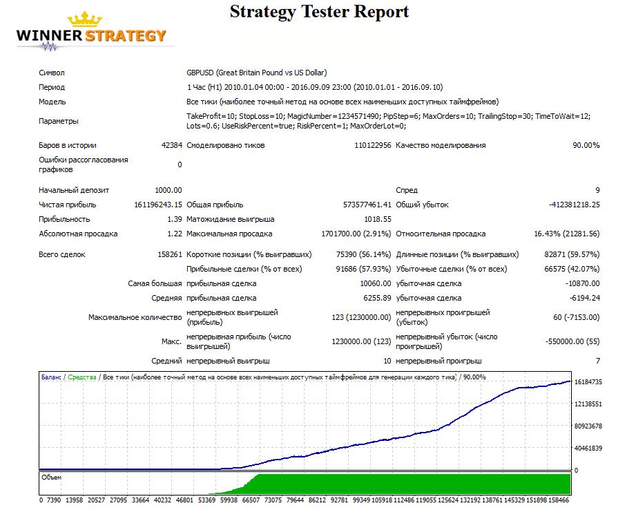 Тестирование стратегии Пурия на MT4.