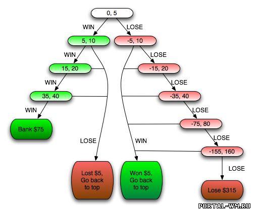 казино система стратегию: