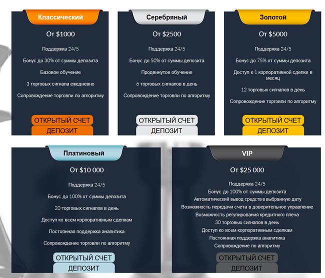 Ptbanc типы торговых счетов
