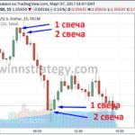 Стратегия бинарных опционов DOUBLE RED (ДАБЛ РЭД)