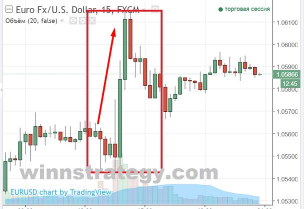 Заработать на новостях в бинарных опционах комиссии биржи криптовалют yobit