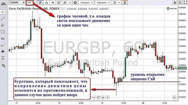 стратегия пинокио бинарные опционы как торговать