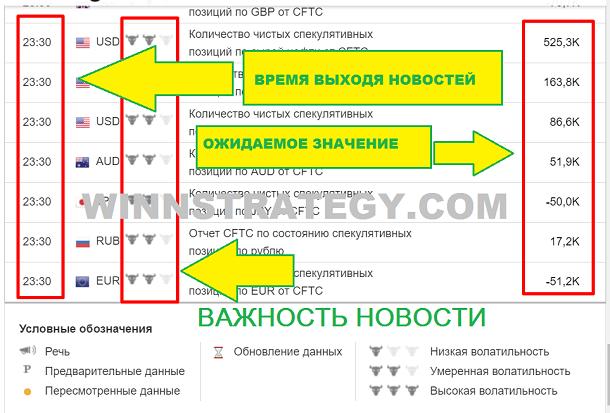 Стратегия торговли бинарными опционами на новостях