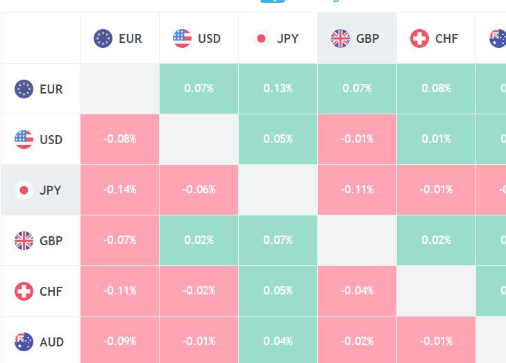 Тепловая карта валют для торговли бинарными опционами Форекс и контрактами на разницу
