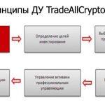 TradeAllCrypto. Доверительное управление активами. ПАММ счета