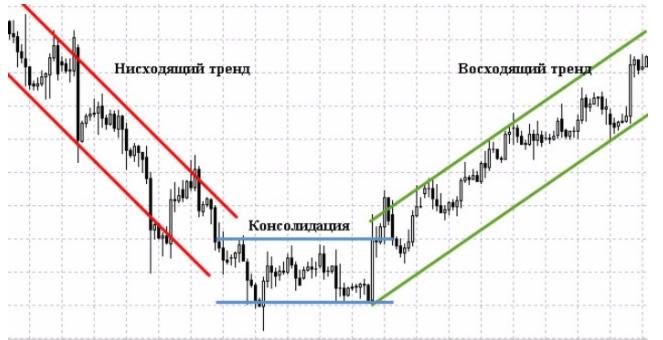 направления движения цены актива биткоина.