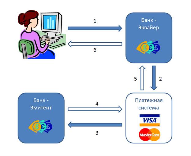 Как работает система электорнных платежей бинарные опционы